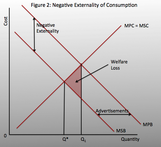 negative externalities of consumption essay What are the examples of positive and negative externalities in production and consumption  examples of taxes put on products with negative externalities in china.